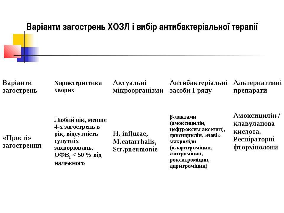 Варіанти загострень ХОЗЛ і вибір антибактеріальної терапії Варіанти загострен...