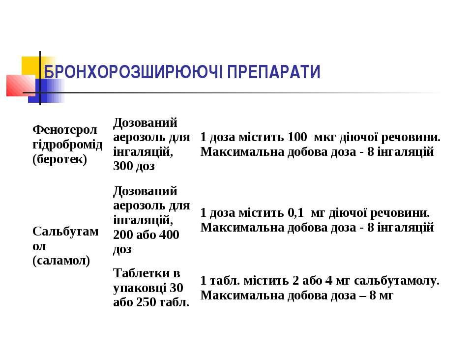 БРОНХОРОЗШИРЮЮЧІ ПРЕПАРАТИ Фенотерол гідробромід (беротек) Дозований аерозоль...