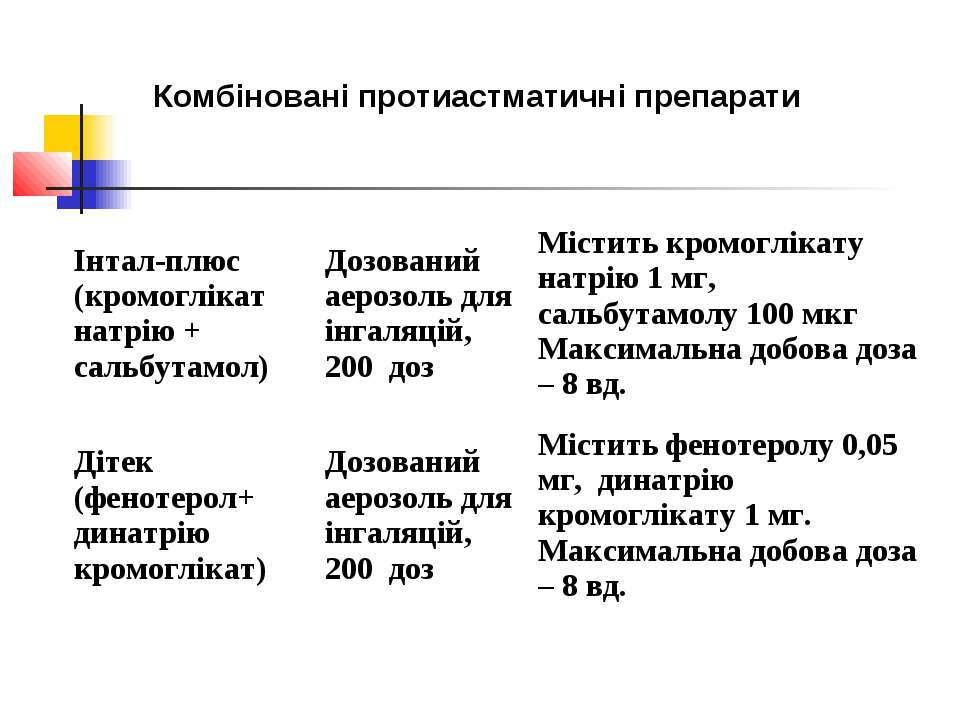 Комбіновані протиастматичні препарати Інтал-плюс (кромоглікат натрію + сальбу...