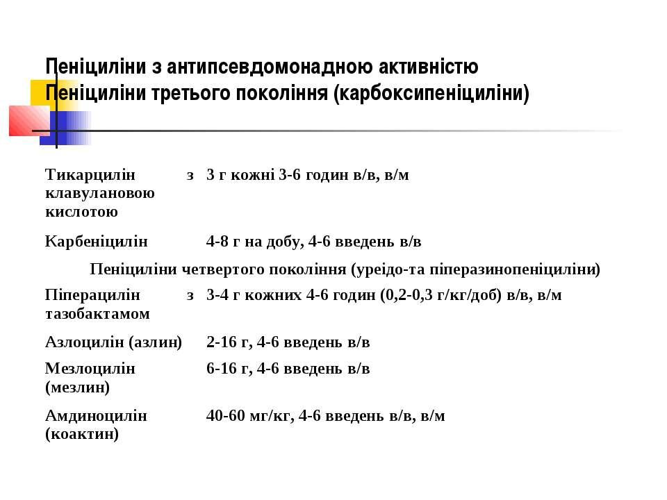 Пеніциліни з антипсевдомонадною активністю Пеніциліни третього покоління (кар...