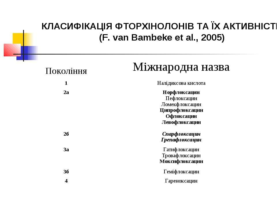 КЛАСИФІКАЦІЯ ФТОРХІНОЛОНІВ ТА ЇХ АКТИВНІСТЬ (F. van Bambeke et al., 2005) Пок...