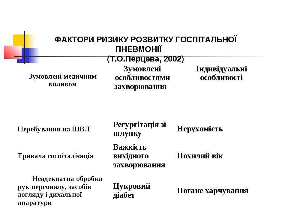 ФАКТОРИ РИЗИКУ РОЗВИТКУ ГОСПІТАЛЬНОЇ ПНЕВМОНІЇ (Т.О.Перцева, 2002) Зумовлені ...