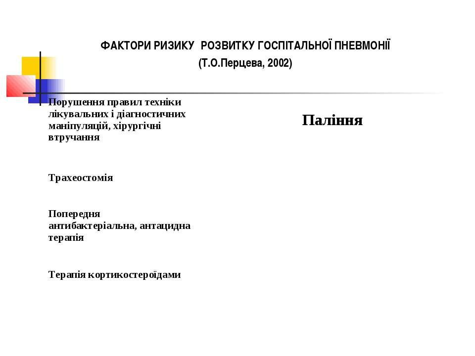 ФАКТОРИ РИЗИКУ РОЗВИТКУ ГОСПІТАЛЬНОЇ ПНЕВМОНІЇ (Т.О.Перцева, 2002)