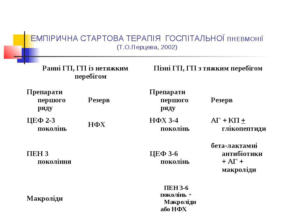 ЕМПІРИЧНА СТАРТОВА ТЕРАПІЯ ГОСПІТАЛЬНОЇ ПНЕВМОНІЇ (Т.О.Перцева, 2002)