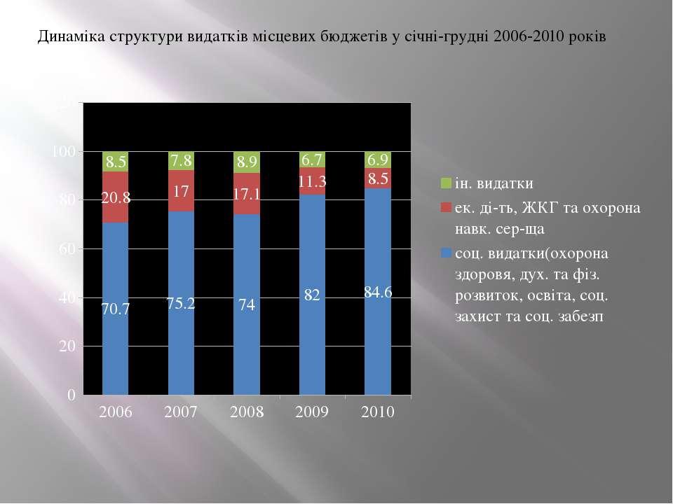 Динаміка структури видатків місцевих бюджетів у січні-грудні 2006-2010 років