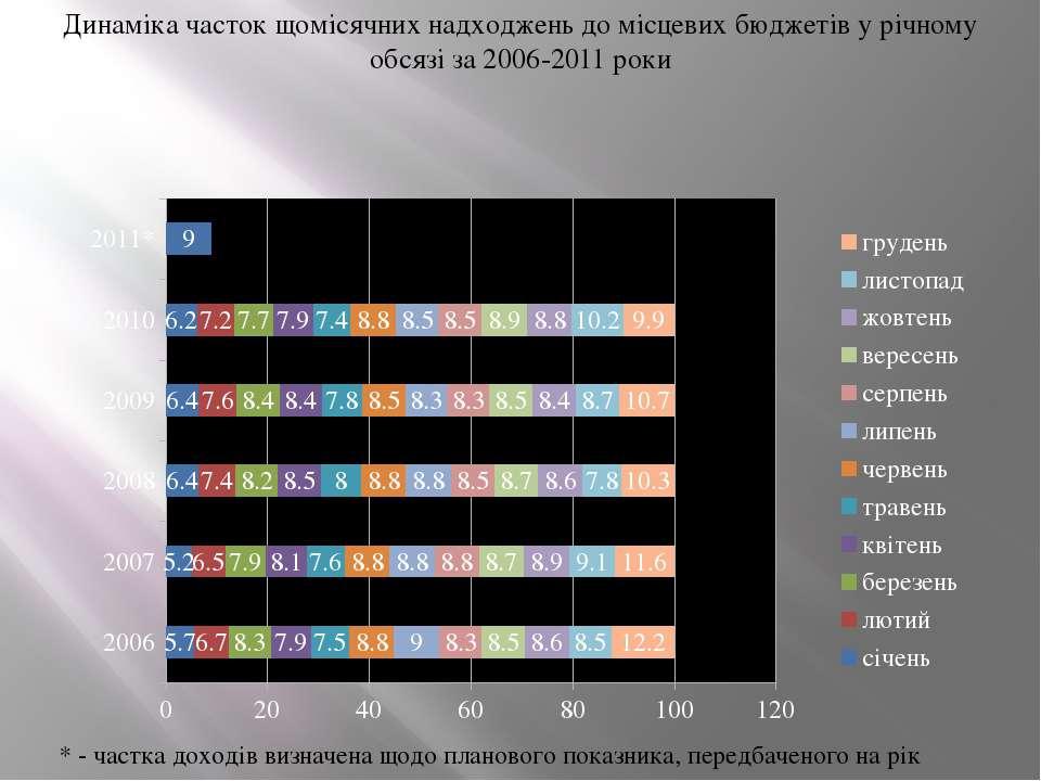 Динаміка часток щомісячних надходжень до місцевих бюджетів у річному обсязі з...