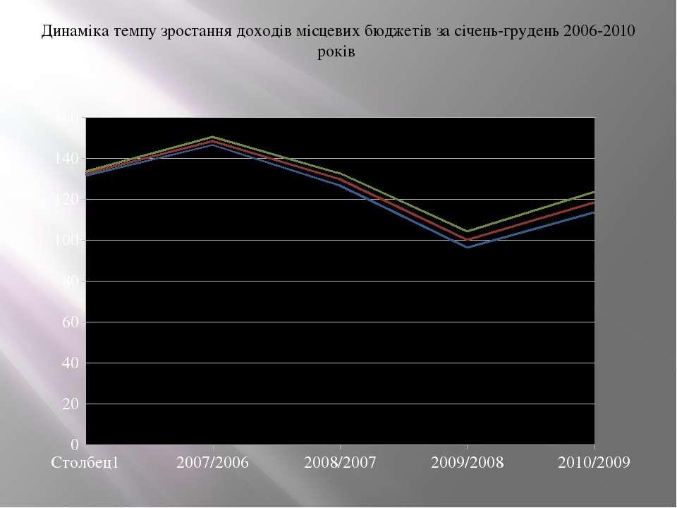 Динаміка темпу зростання доходів місцевих бюджетів за січень-грудень 2006-201...