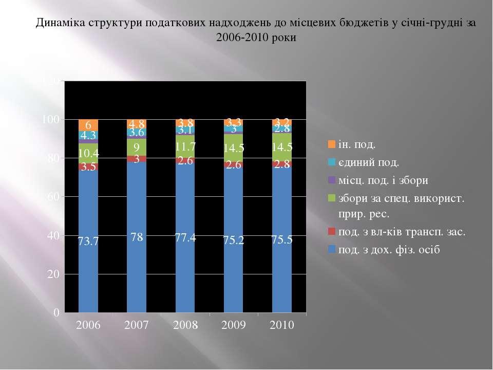Динаміка структури податкових надходжень до місцевих бюджетів у січні-грудні ...