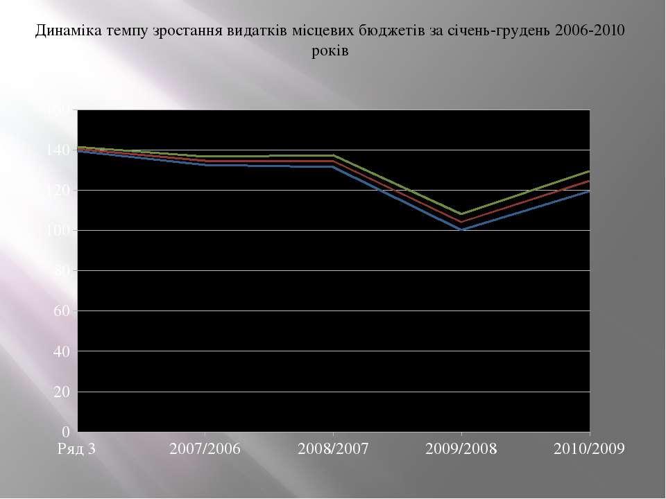 Динаміка темпу зростання видатків місцевих бюджетів за січень-грудень 2006-20...
