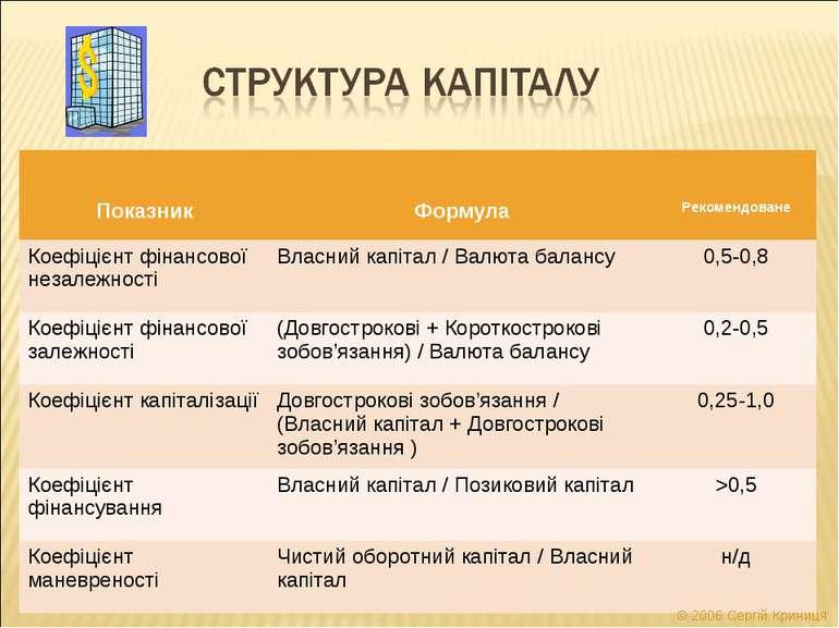 © 2006 Сергій Криниця Показник Формула Рекомендоване Коефіцієнт фінансової не...