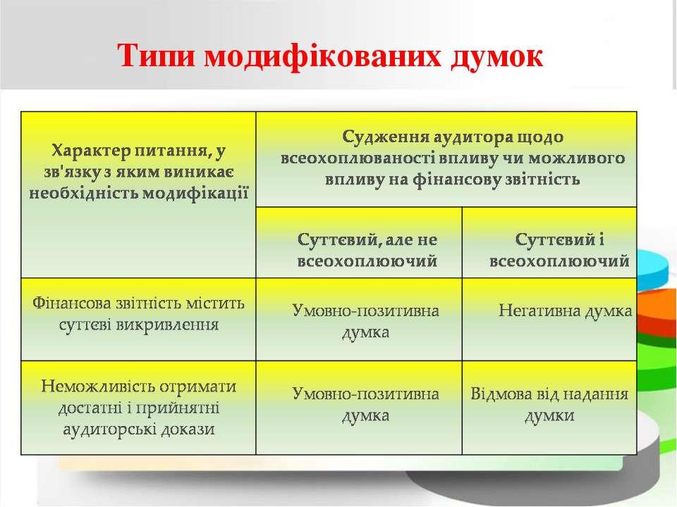 Типи модифікованих думок