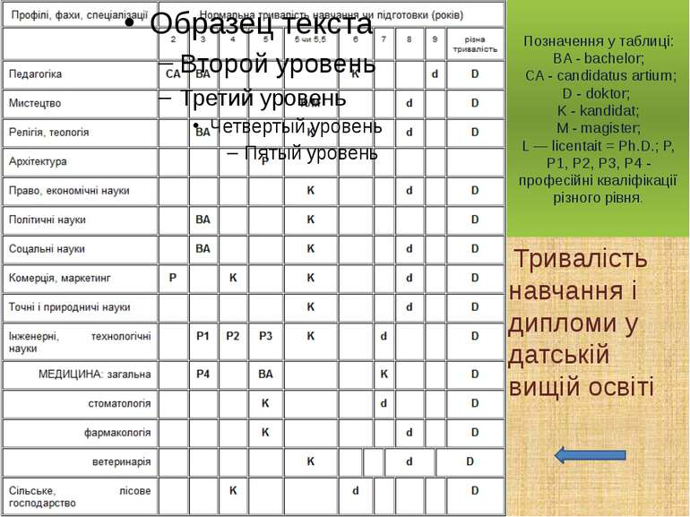 Позначення у таблиці: BA - bachelor; CA - candidatus artium; D - doktor; K - ...