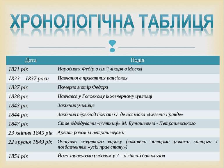 Дата Подія 1821 рік Народився Федір в сім'ї лікаря в Москві 1833 – 1837 роки ...