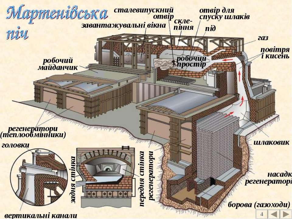 під регенератори (теплообмінники) шлаковик насадка регенераторів борова (газо...