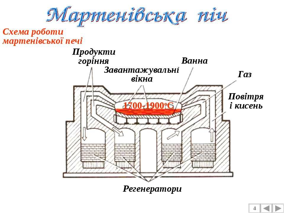 4 Схема роботи мартенівської печі Продукти горіння Завантажувальні вікна Ванн...