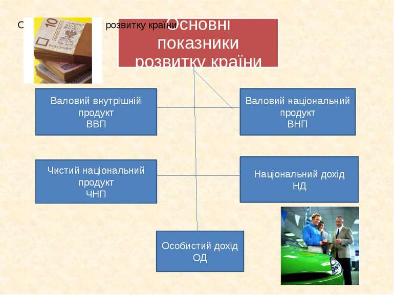 Національний дохід НД Валовий внутрішній продукт ВВП Чистий національний прод...