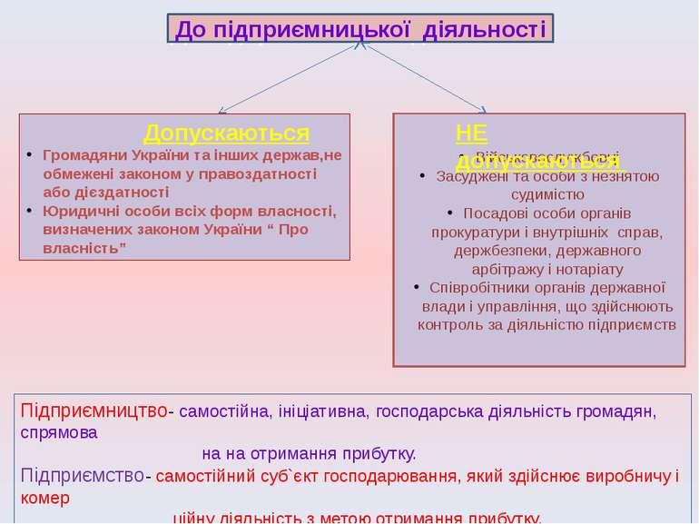 До підприємницької діяльності Допускаються Громадяни України та інших держав,...