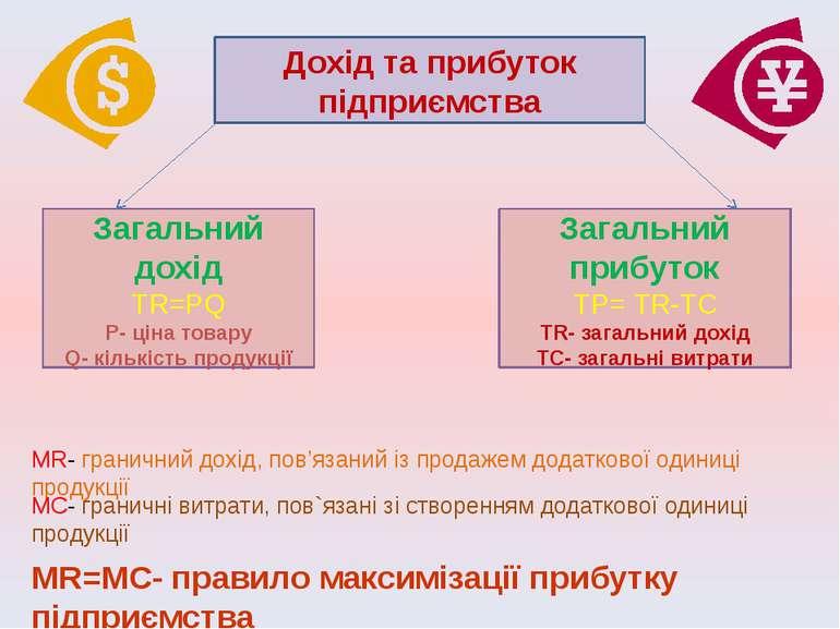 Загальний дохід ТR=PQ Р- ціна товару Q- кількість продукції Дохід та прибуток...