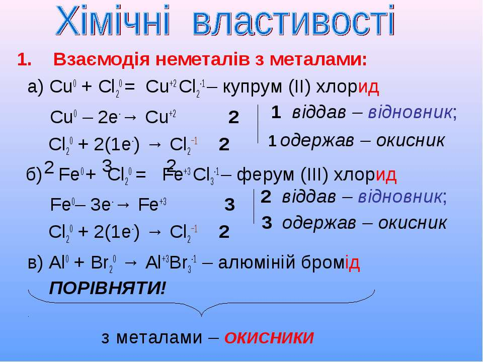 1. Взаємодія неметалів з металами: а) Сu0 + Cl20 = Сu+2 Cl2-1 – купрум (ІІ) х...