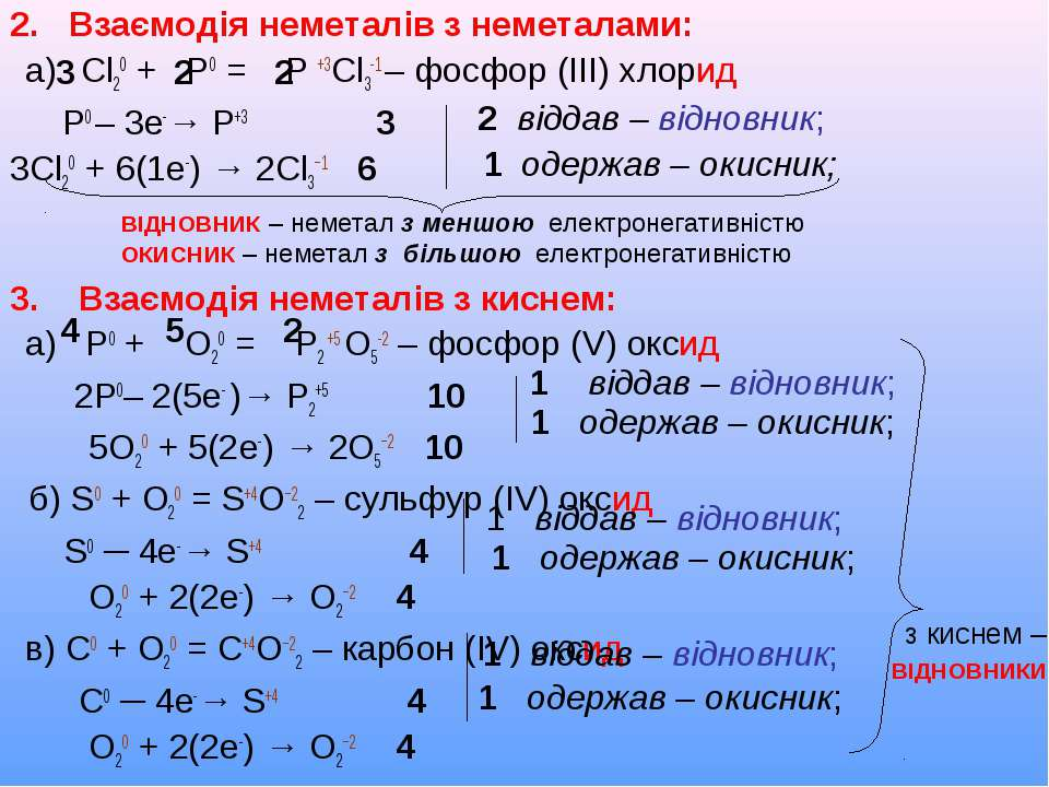 2. Взаємодія неметалів з неметалами: а) Cl20 + Р0 = Р +3Cl3-1 – фосфор (ІІІ) ...
