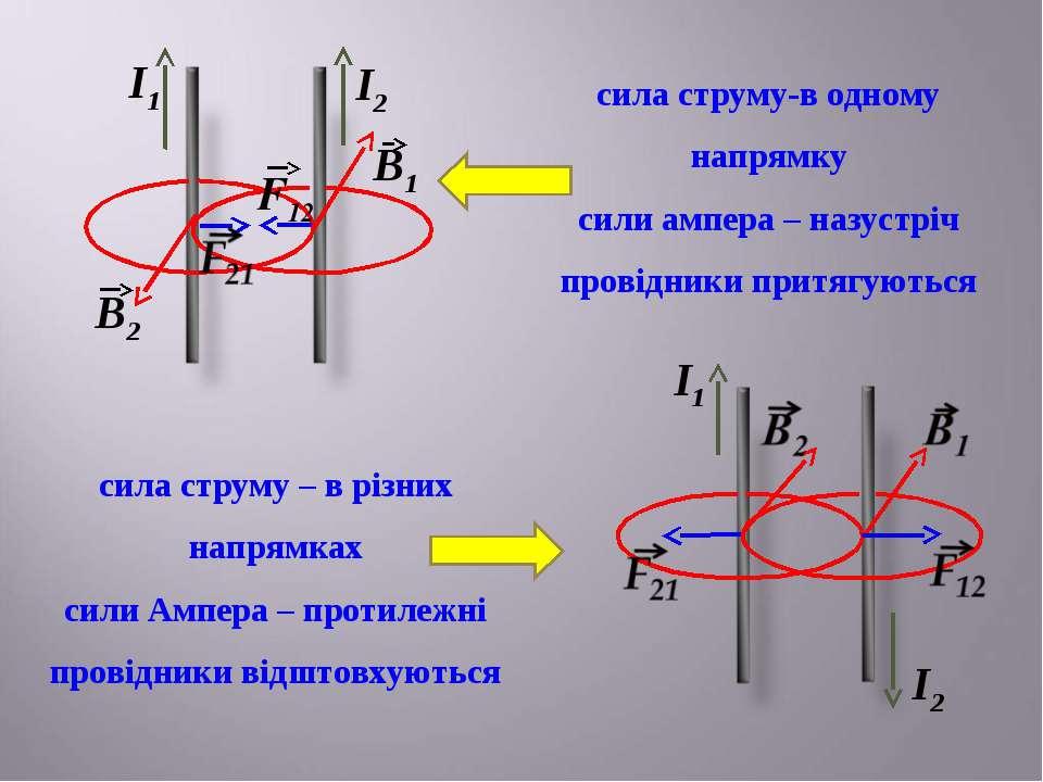 І1 І1 І2 І2 сила струму-в одному напрямку сили ампера – назустріч провідники ...