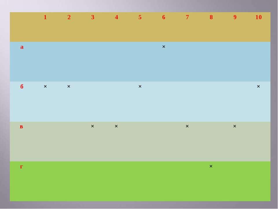 1 2 3 4 5 6 7 8 9 10 а × б × × × × в × × × × г ×