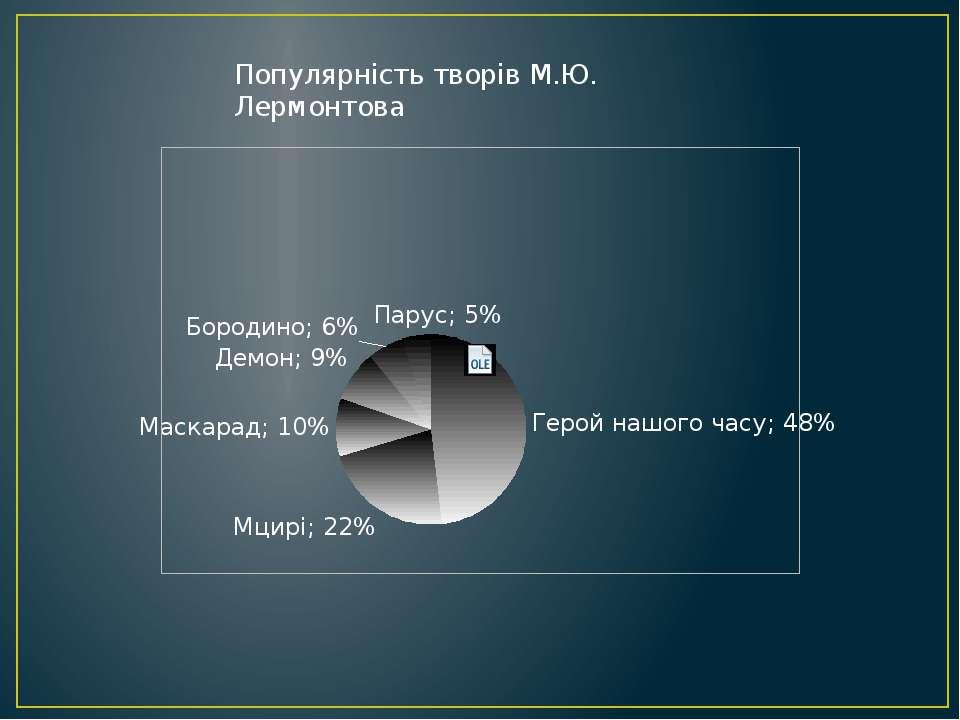 Популярність творів М.Ю. Лермонтова