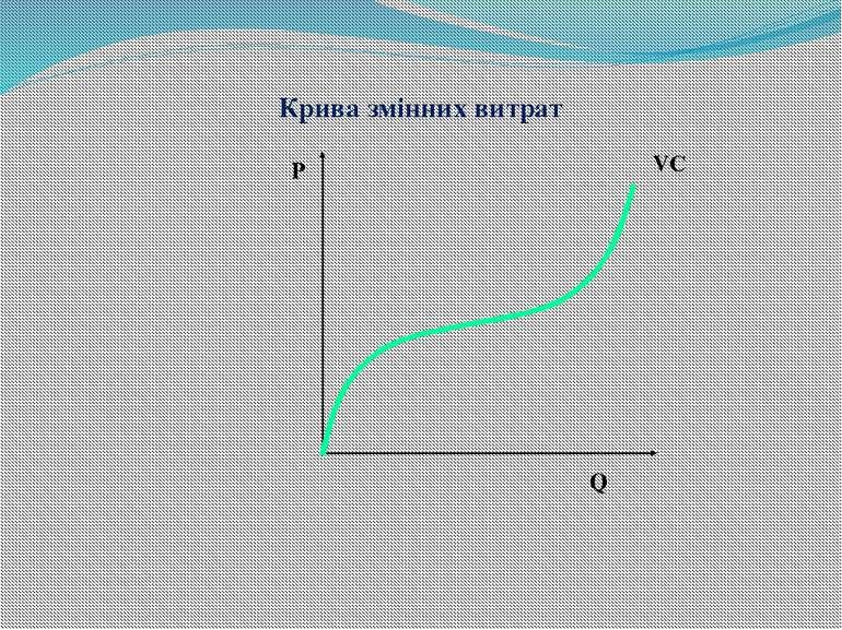 Крива змінних витрат Р Q VC
