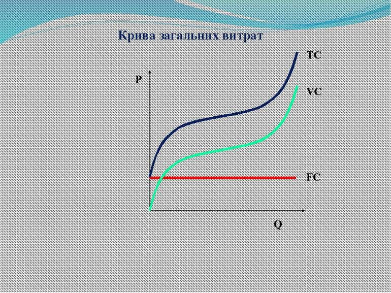 Р Q Крива загальних витрат FC VC ТC