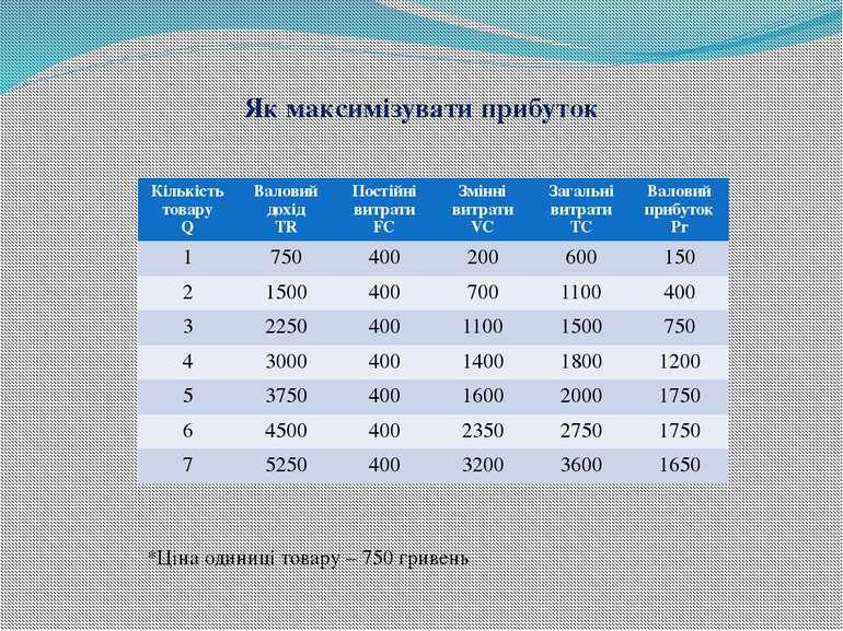 Як максимізувати прибуток *Ціна одиниці товару – 750 гривень Кількість товару...