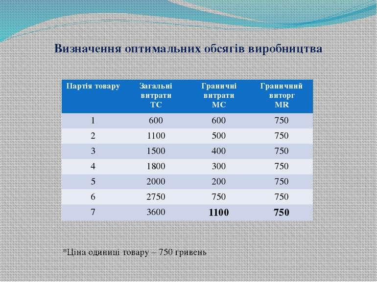 Визначення оптимальних обсягів виробництва *Ціна одиниці товару – 750 гривень...