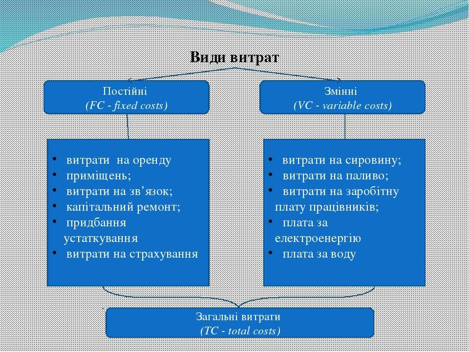 Види витрат Постійні (FC - fixed costs) Змінні (VC - variable costs) витрати ...