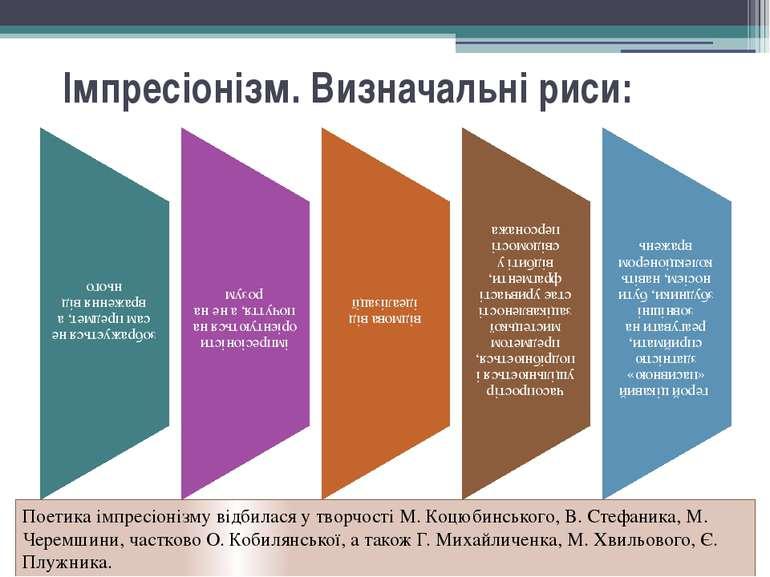 Імпресіонізм. Визначальні риси: Поетика імпресіонізму відбилася у творчості ...