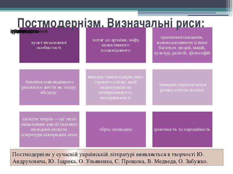 Постмодернізм. Визначальні риси: Постмодернізм у сучасній українській літера...