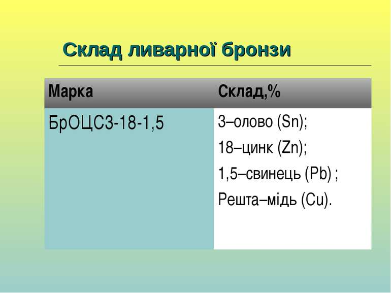 Склад ливарної бронзи Марка Склад,% БрОЦС3-18-1,5 3–олово (Sn); 18–цинк (Zn);...
