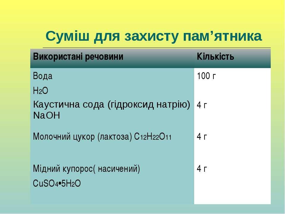 Суміш для захисту пам'ятника Використані речовини Кількість Вода H2O 100 г Ка...