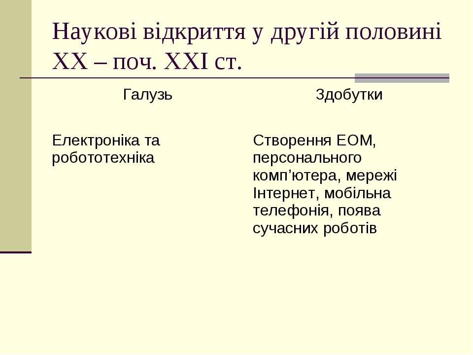 Наукові відкриття у другій половині ХХ – поч. ХХІ ст.