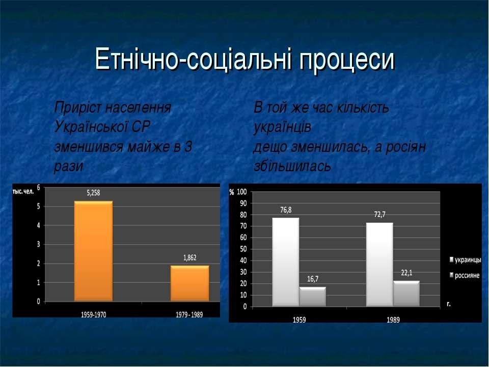 Етнічно-соціальні процеси Приріст населення Української СР зменшився майже в ...