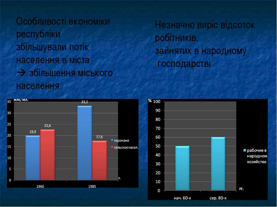 Особливості економіки республіки збільшували потік населення в міста збільшен...