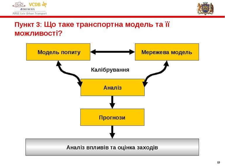 * Пункт 3: Що таке транспортна модель та її можливості? Модель попиту Мережев...