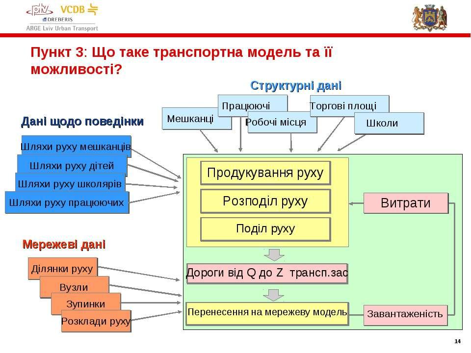 * Пункт 3: Що таке транспортна модель та її можливості? Структурні дані Мереж...