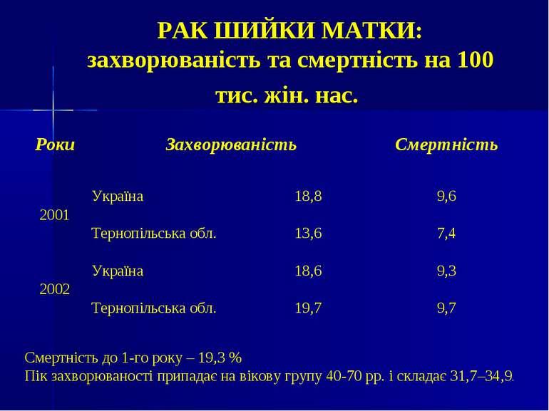 РАК ШИЙКИ МАТКИ: захворюваність та смертність на 100 тис. жін. нас. Смертніст...