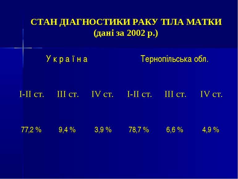 СТАН ДІАГНОСТИКИ РАКУ ТІЛА МАТКИ (дані за 2002 р.)
