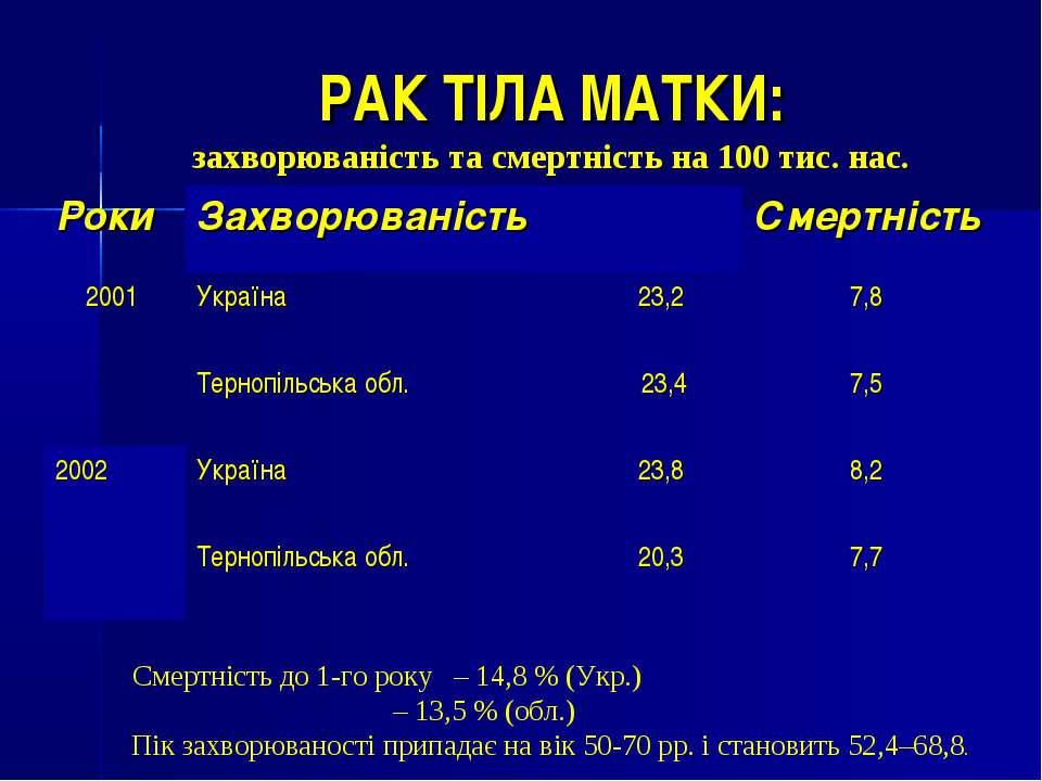 РАК ТІЛА МАТКИ: захворюваність та смертність на 100 тис. нас. Смертність до 1...