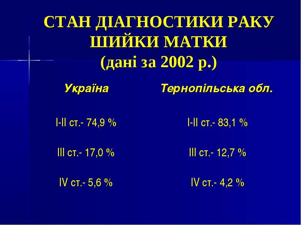 СТАН ДІАГНОСТИКИ РАКУ ШИЙКИ МАТКИ (дані за 2002 р.)