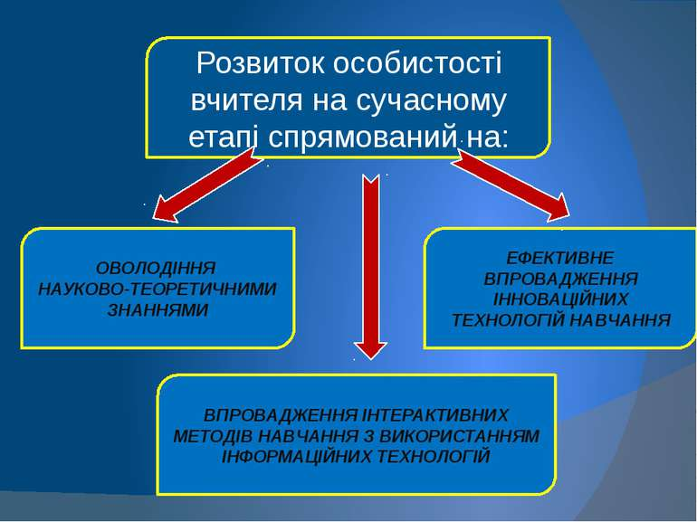Розвиток особистості вчителя на сучасному етапі спрямований на: ЕФЕКТИВНЕ ВПР...