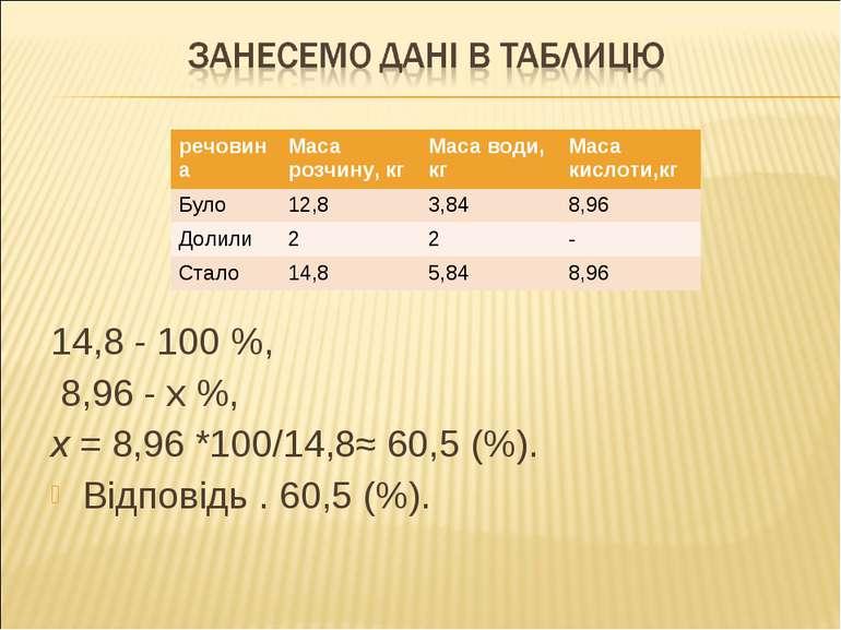 14,8 - 100 %, 8,96 - х %, х = 8,96 *100/14,8≈ 60,5 (%). Відповідь . 60,5 (%)....