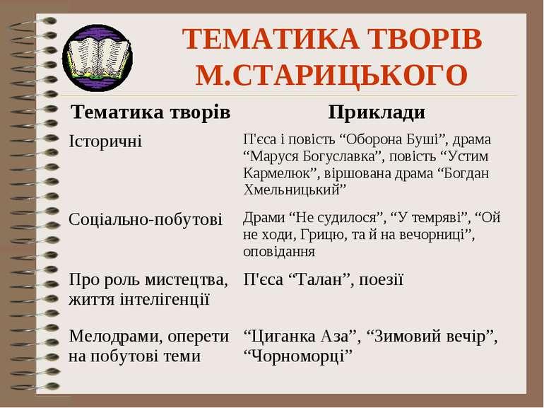 ТЕМАТИКА ТВОРІВ М.СТАРИЦЬКОГО