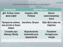 Поєднання язичництва і християнства в душі Сивоока  Язичництво Християнство ...