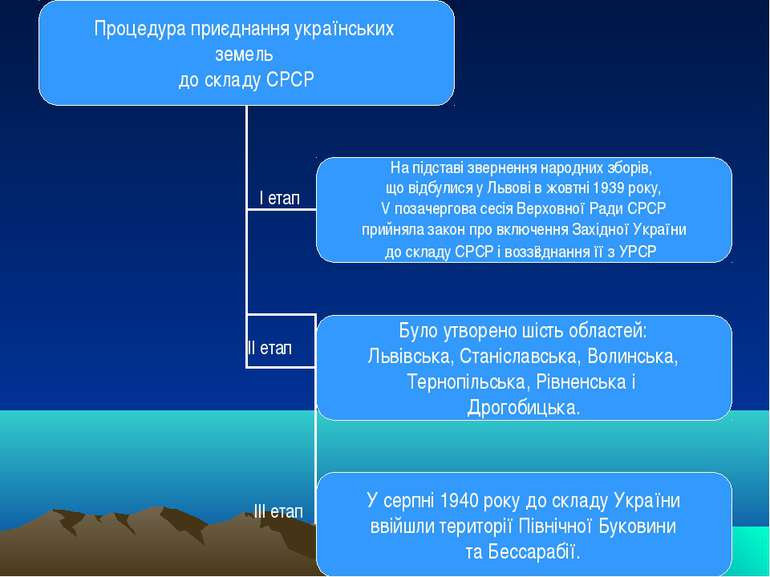 І етап ІІ етап ІІІ етап